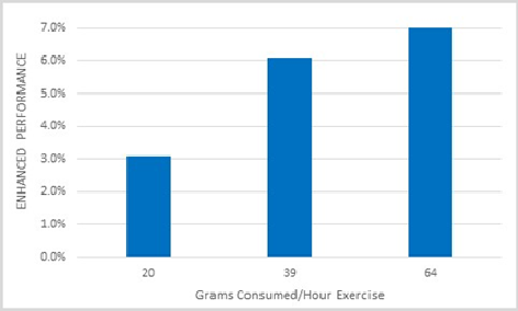 Grams Consumed/ Hour Exercise
